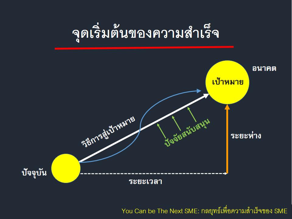"""ในภาพอาจจะมี ข้อความพูดว่า """"อนาคต เป้าหมาย ระยะห่าง ระยะห่าง ปัจจุบัน ระยะเวลา You Can be The Next SME: กลยุทธ์เพื่อความสำเร็จของ SME"""""""